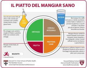 il piatto pieno di salute