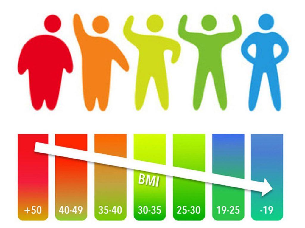 Calcola il tuo BMI